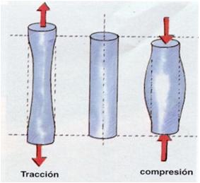deformacion por tracción y compresion