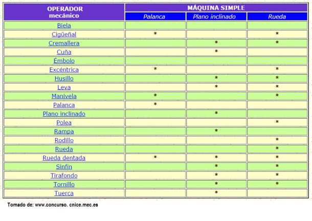 tabla de relacion de operadores