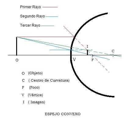 11 en la clase 9fisicaolaya for Espejo esferico convexo