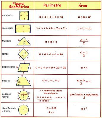 Resultado de imagen para areas de diferentes figuras geometricas