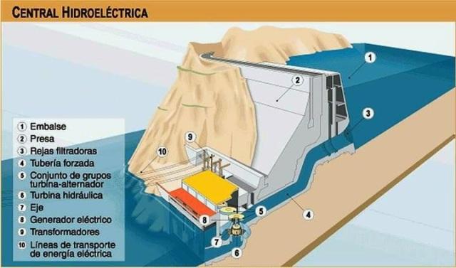 Resultado de imagen para energia hidraulica