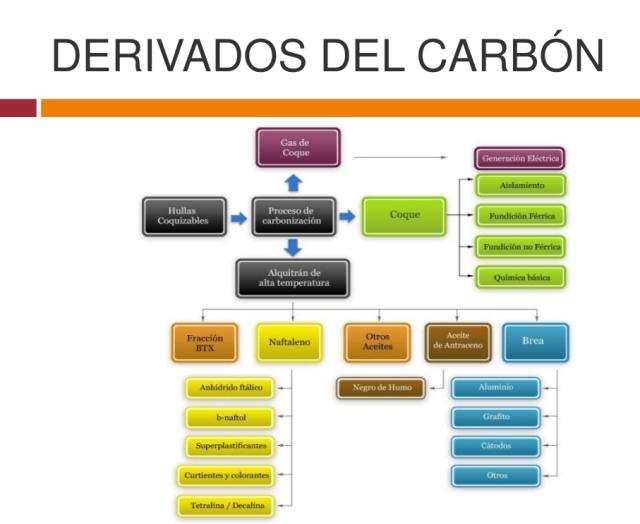 derivados carbon