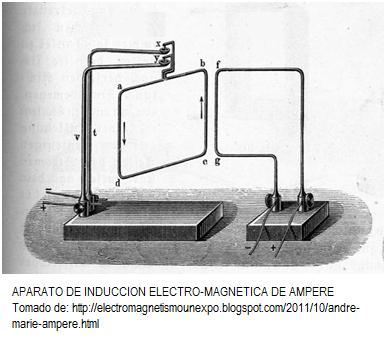 induccion electro magnetica
