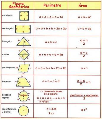 perimetros-y-areas